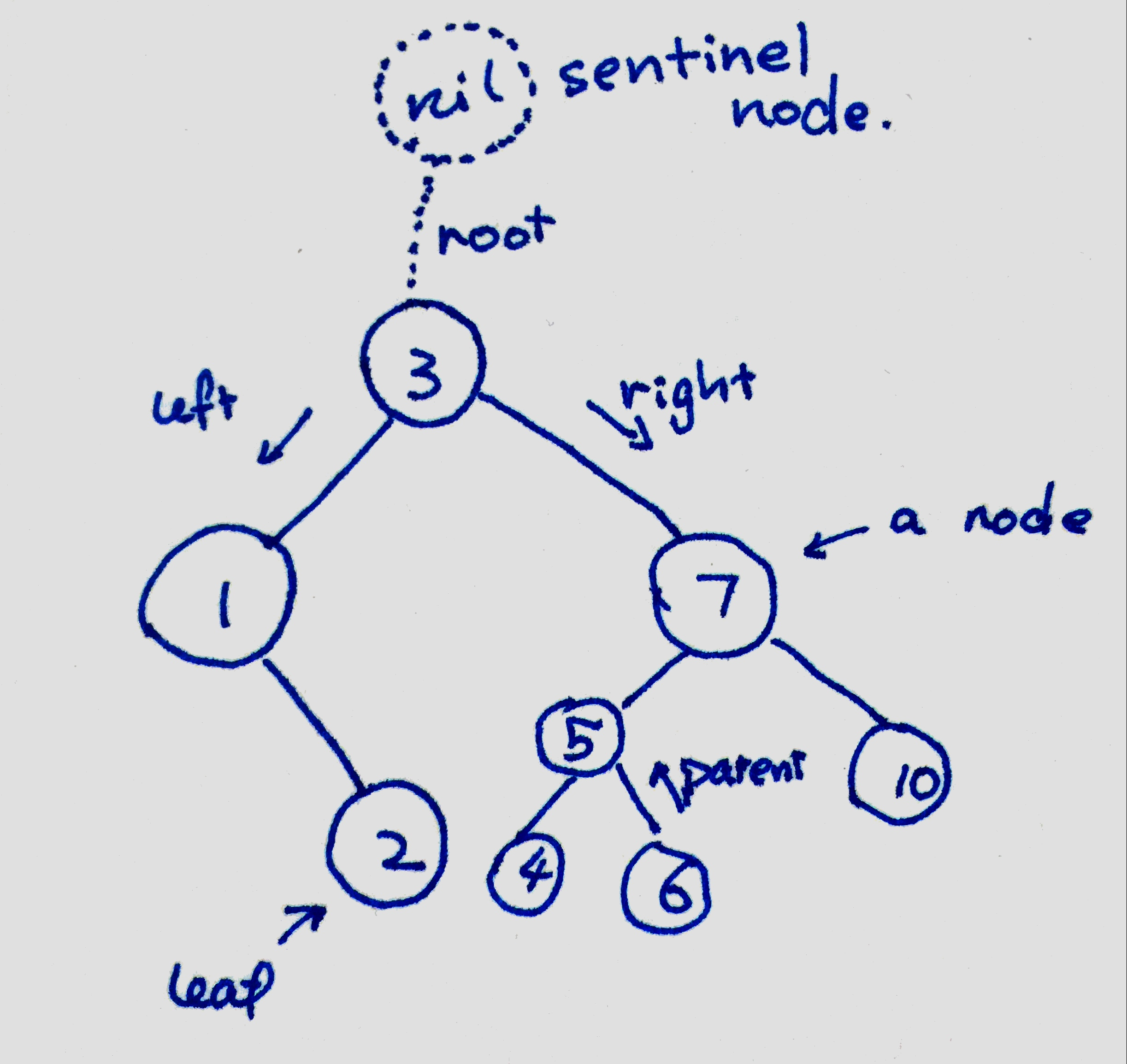 Binary Search Tree implemented by C++